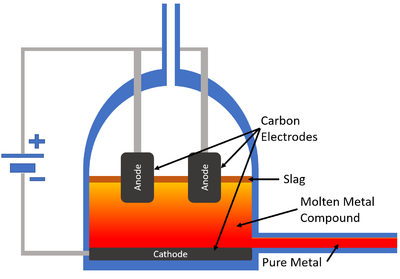 Electrolysis - Key Stage Wiki