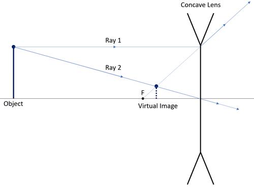 Ray Diagram Key Stage Wiki
